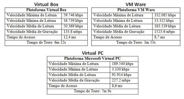 VM Ware, Virtual Box ou Virtual PC: qual é o melhor programa para