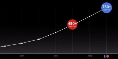 Imagem de Google Chrome já possui 750 milhões de usuários mensais ativos no site TecMundo