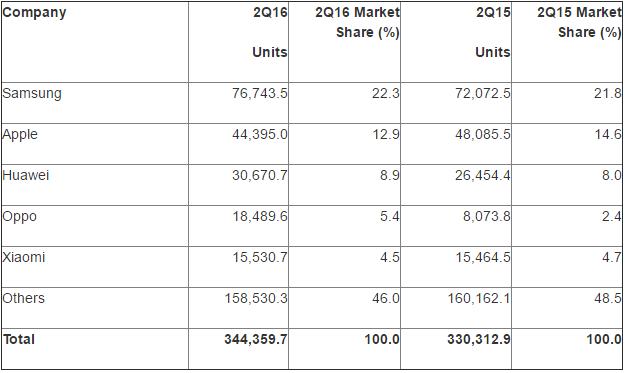 As 5 Marcas De Smartphone Mais Vendidas De 2016 Tecmundo