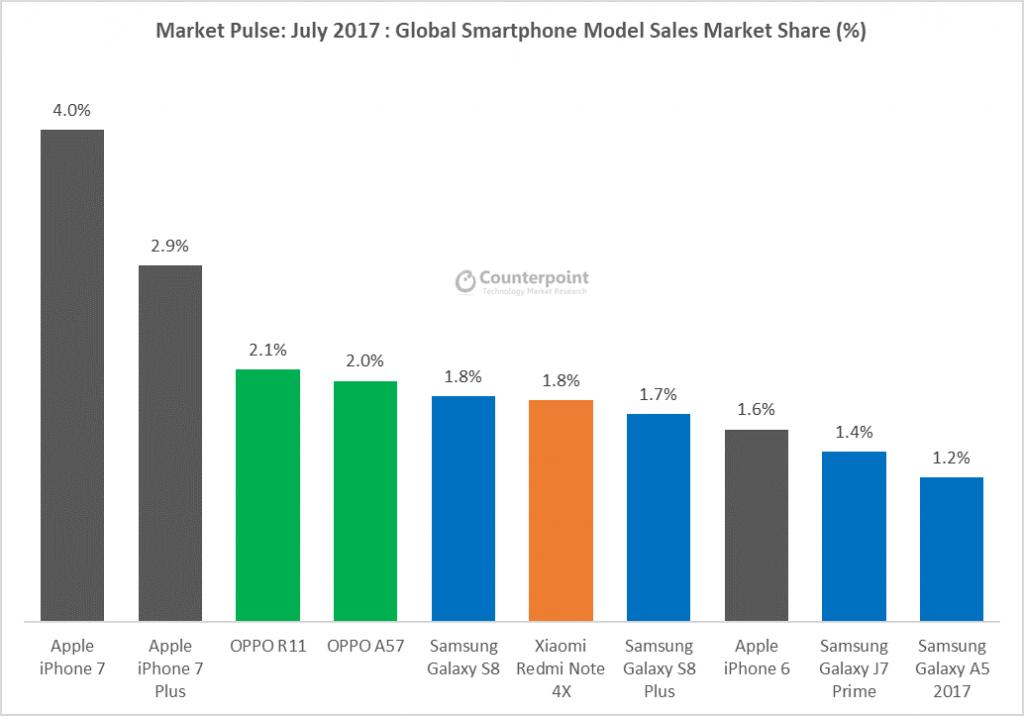 Smartphones mais vendidos