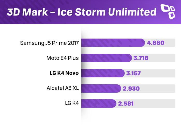 Benchmark 3DMark do LG K4 Novo