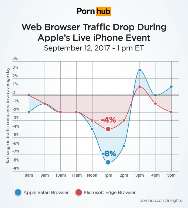 gráfico de tráfego do pornhub