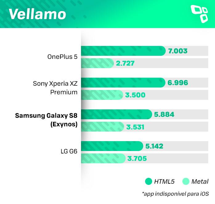 Benchmark Vellamo Galaxy S8