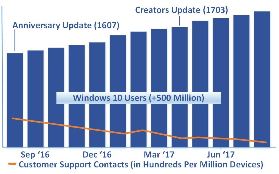 Creators Update
