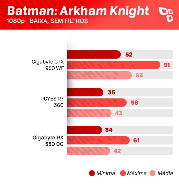Teste da RX 550 no Batman