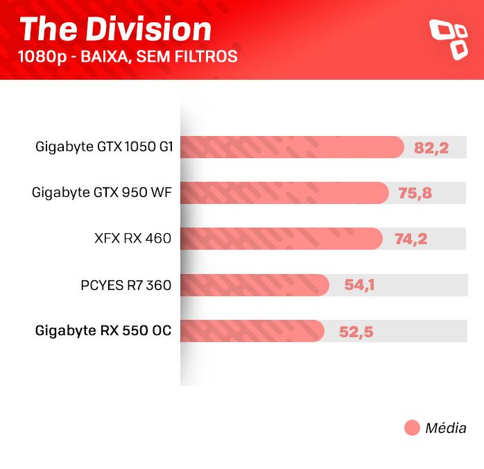 Teste da RX 550 - The Division