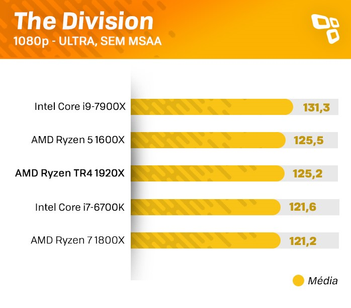 Benchmark The Division
