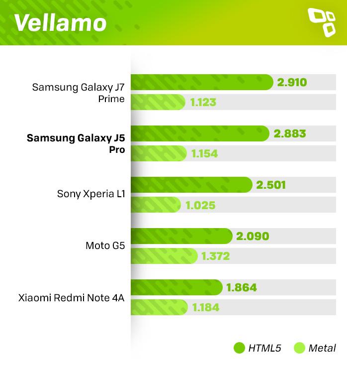 Vellamo Galaxy J5 Pro score