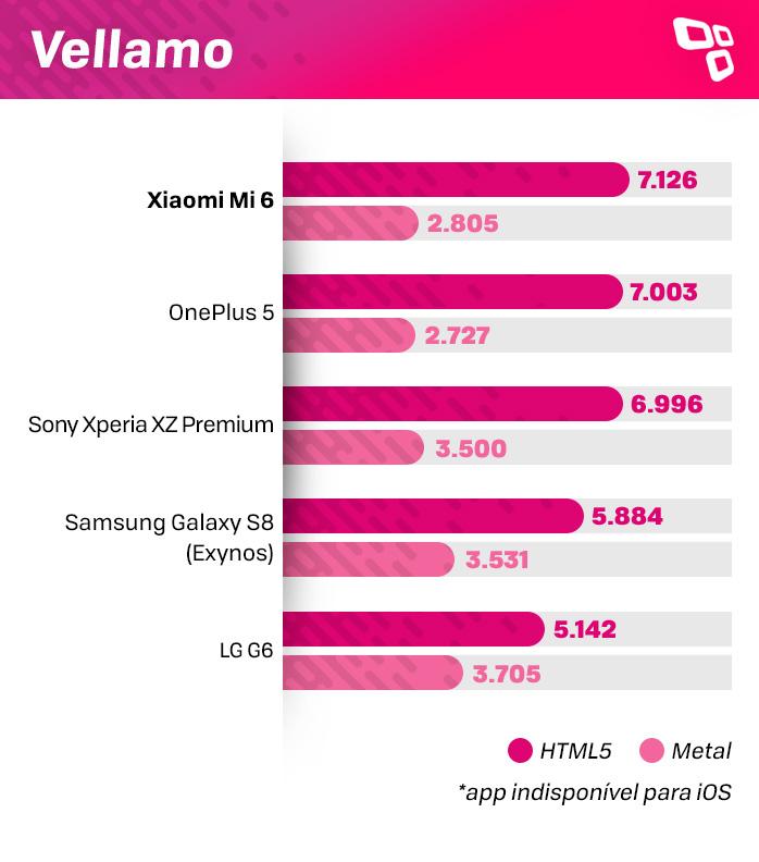 Xiaomi Mi 6 Vellamo benchmark