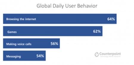 Usos populares do celular