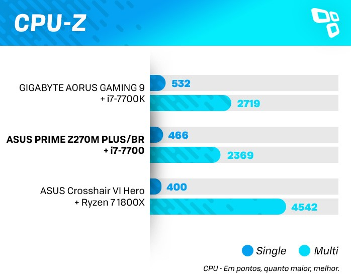 CPU-z na ASUS Z270M