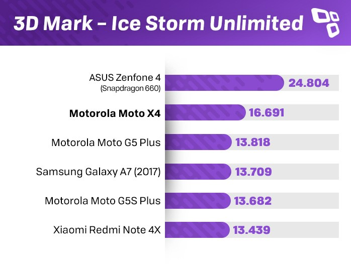 Benchmark 3DMark Moto X4