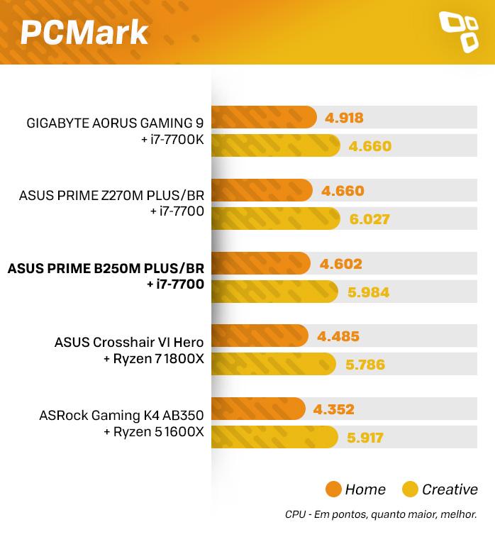 Resultados PCMark ASUS B250M