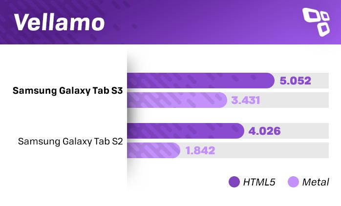 Galaxy Tab S3 Vellamo teste
