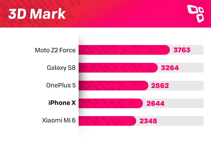 3DMark no iPhone X