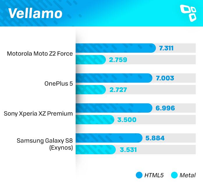Vellamo Moto Z2 benchmark