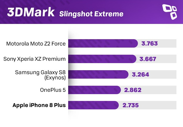 iPhone 8 Plus 3DMark benchmark
