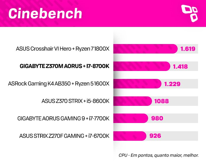 Cinebench na Z370M AORUS