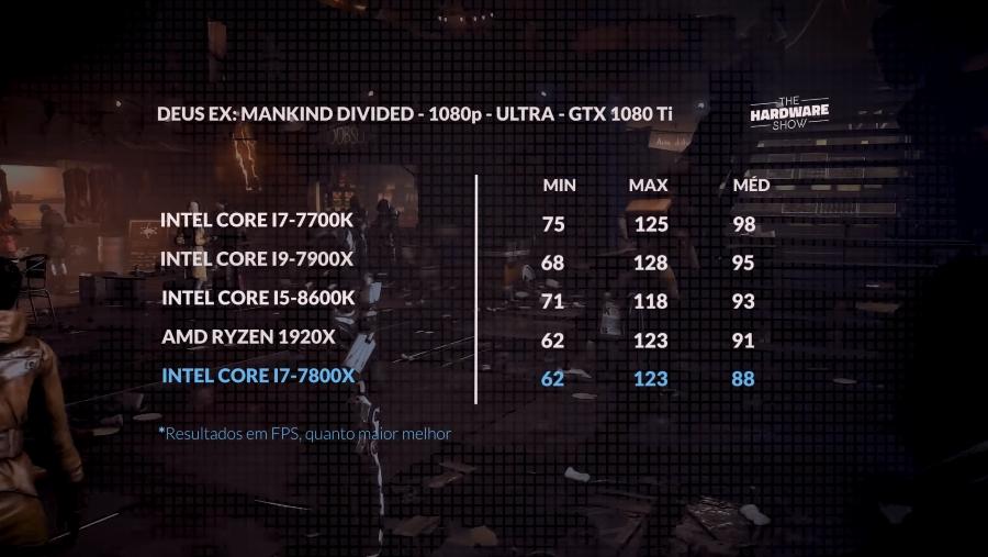 Deus Ex no i7-7800X + 1080Ti