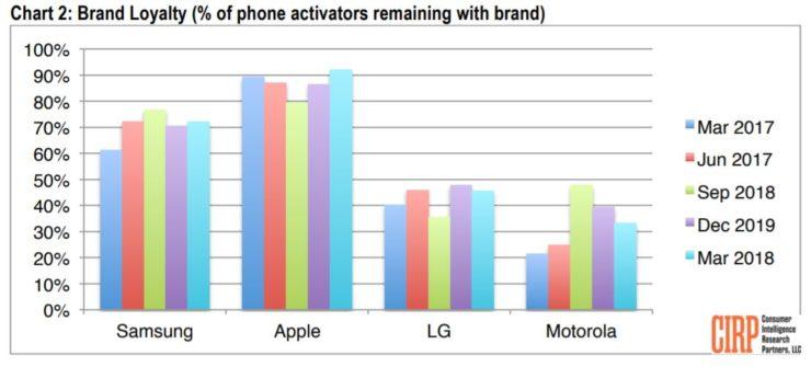 apple samsung pesquisa