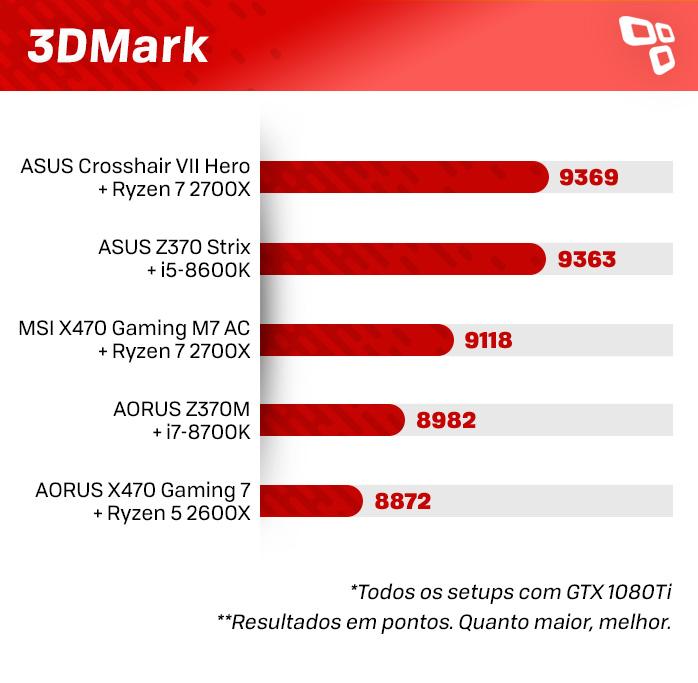 3DMark na Crosshair VII Hero