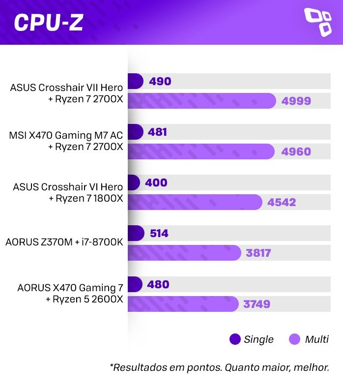 CPU-Z no AMD Ryzen 7 2700X