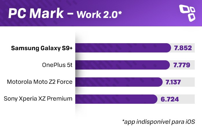 PCMark Galaxy S9+ benchmark