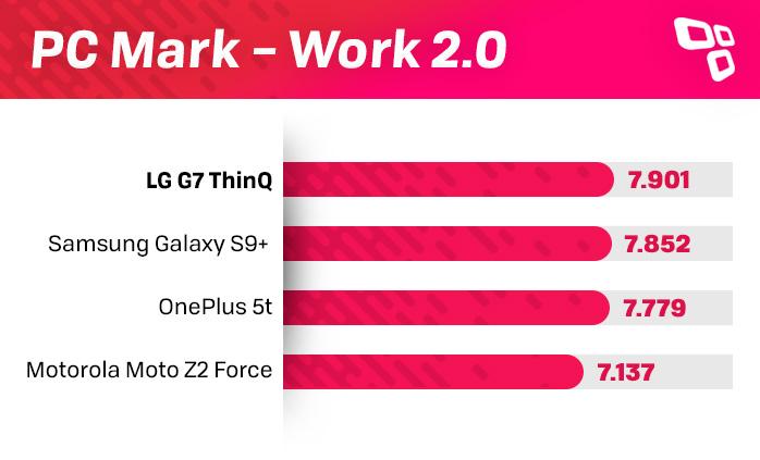 LG G7 ThinQ PCMark benchmark