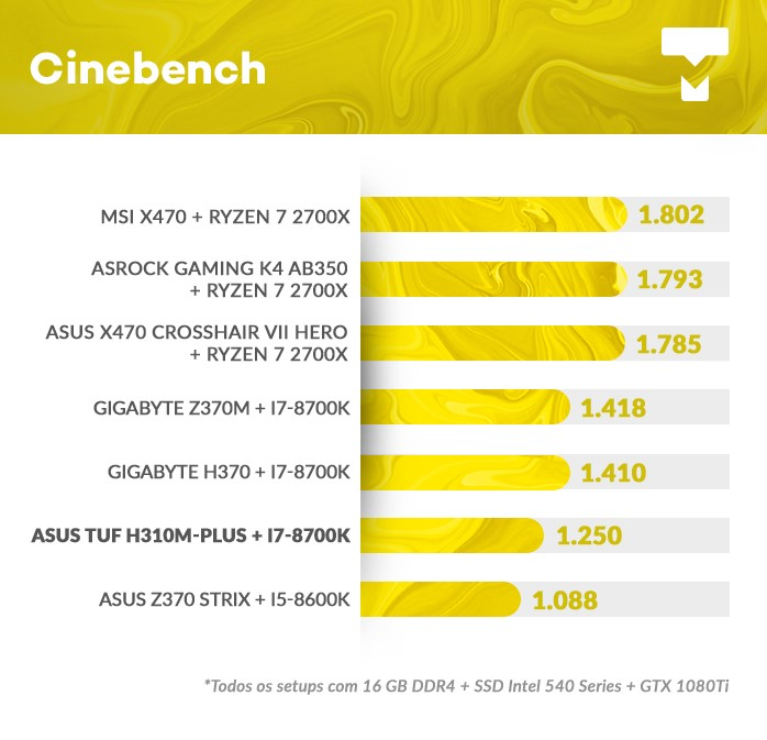 Cinebench na TUF H310M PLUS BR