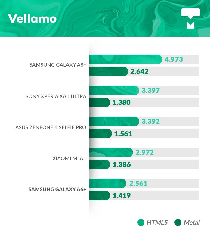 Samsung Galaxy A6+ Vellamo