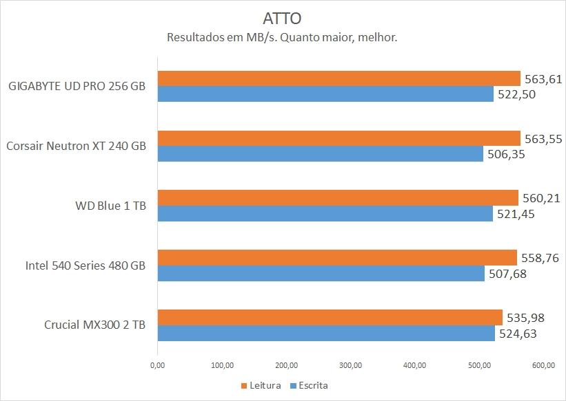 ATTO no GIGABYTE UD Pro 256 GB