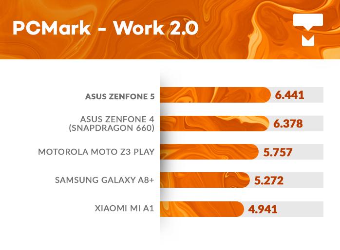 Zenfone 5 PCMark benchmark