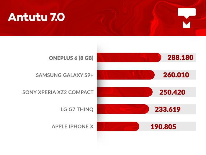 OnePlus 6 AnTuTu benchmark