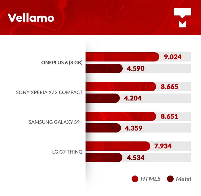 OnePlus 6 Vellamo benchmark