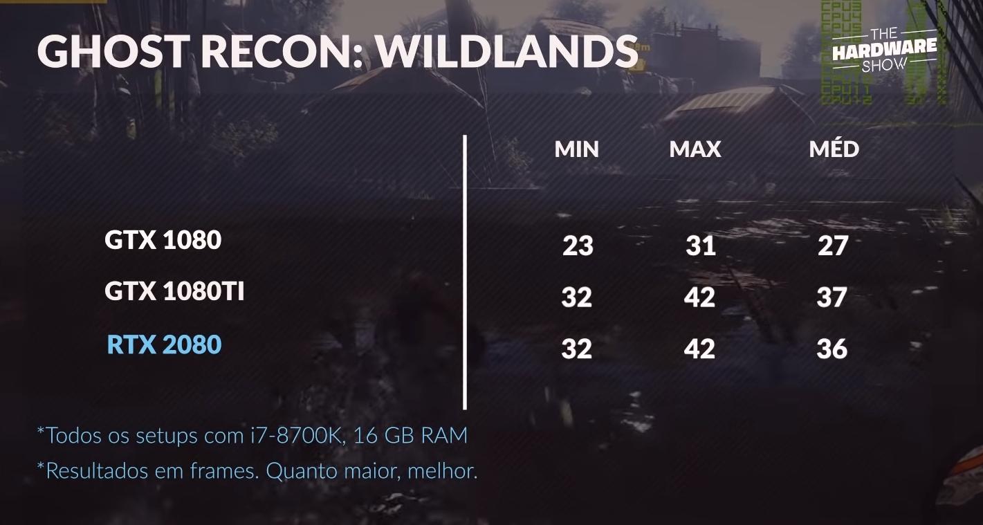 Wildlands na RTX 2080