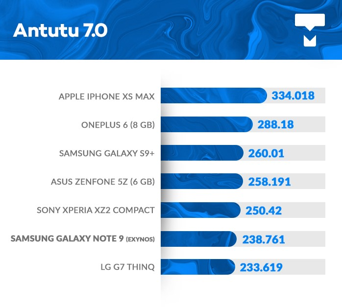 Galaxy Note 9 AnTuTu benchmark