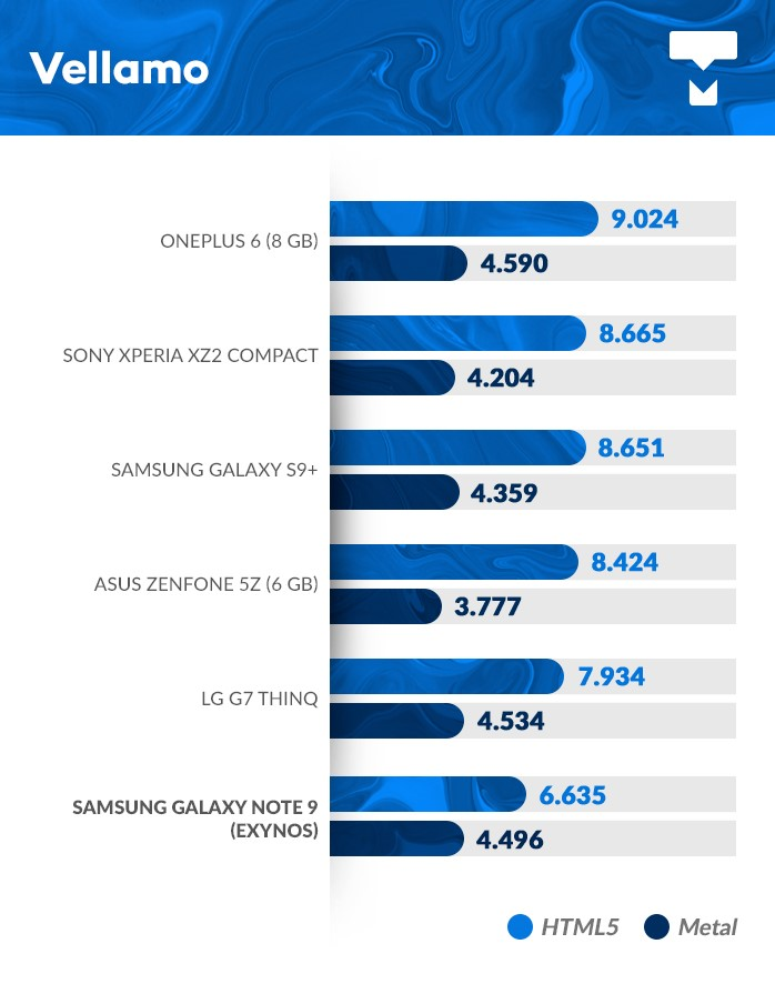 Galaxy Note 9 benchmark