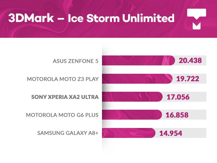 Sony Xperia XA2 Ultra 3DMark
