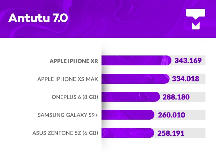 iPhone Xr AnTuTu benchmark
