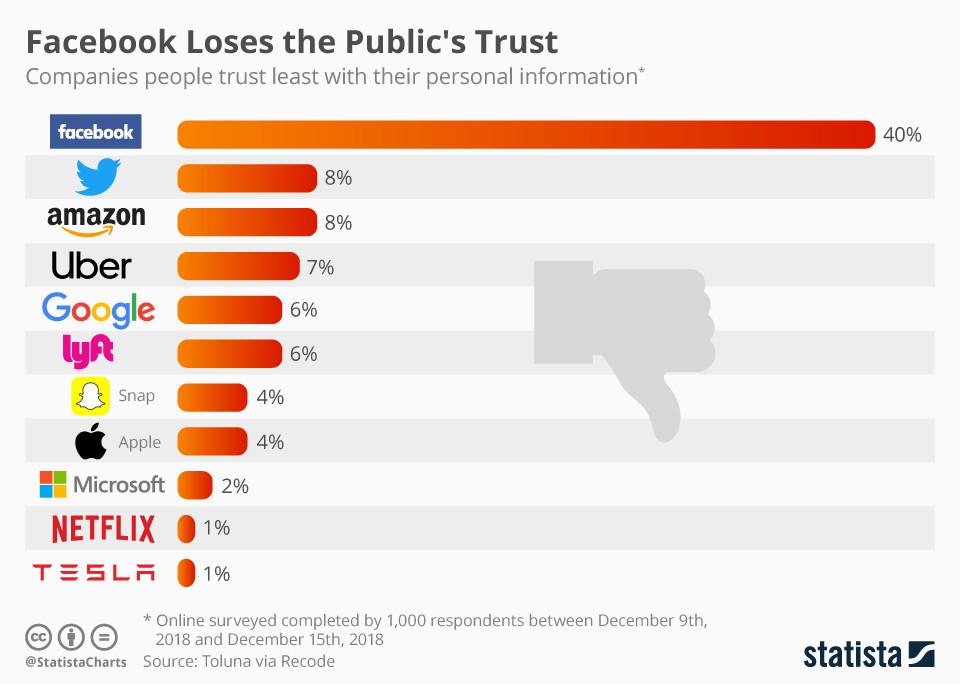 piores privacidade empresas