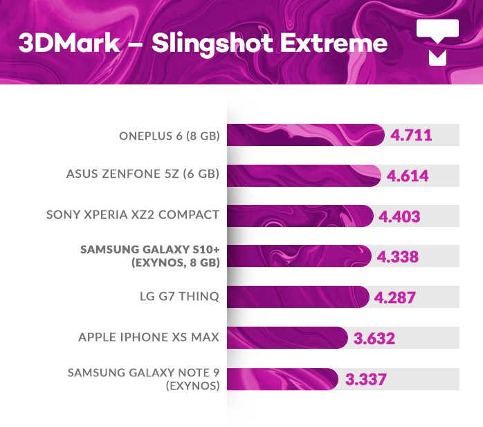 Galaxy S10+ 3DMark benchmark