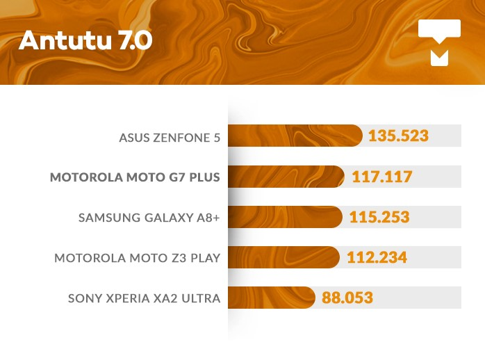 Moto G7 Plus AnTuTu benchmark