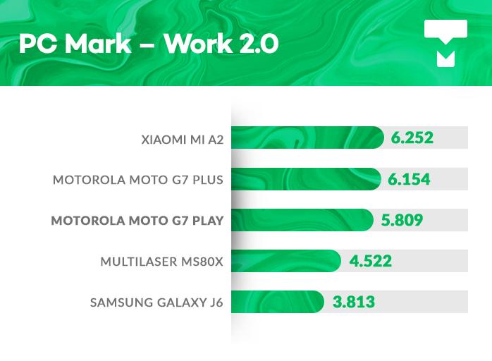 PCMark Moto G7 Play benchmark